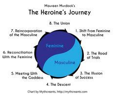 FREE The Heros Journey Essay - ExampleEssays